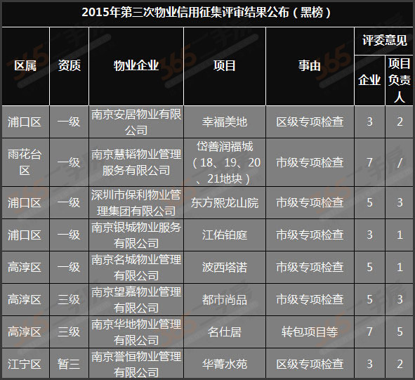 南京市物业管理办公室公布了今年第三批