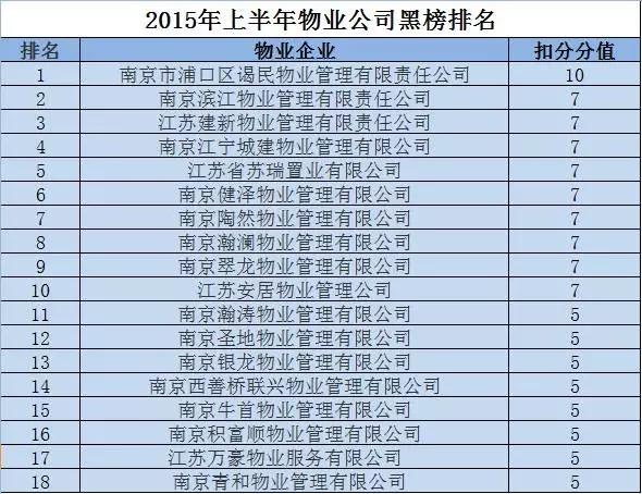南京市物业管理办公室公布的今年上半年的物业公司